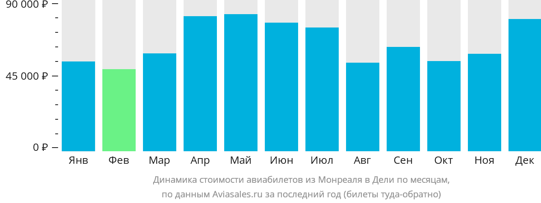 Динамика стоимости авиабилетов из Монреаля в Дели по месяцам