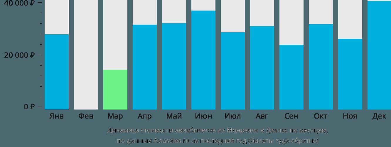 Динамика стоимости авиабилетов из Монреаля в Даллас по месяцам