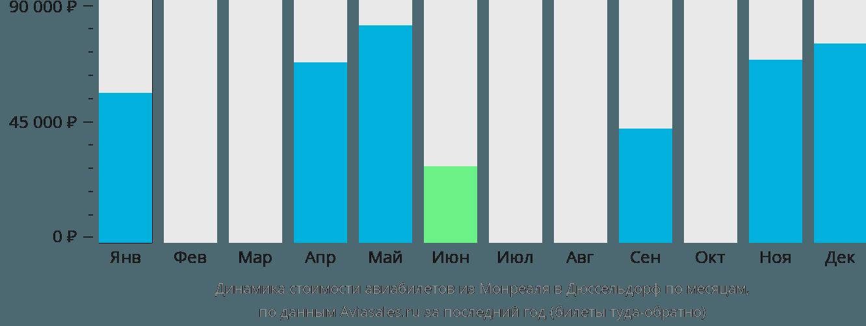 Динамика стоимости авиабилетов из Монреаля в Дюссельдорф по месяцам