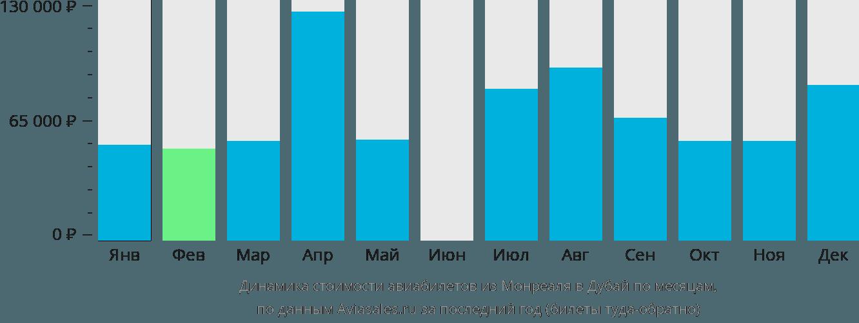 Динамика стоимости авиабилетов из Монреаля в Дубай по месяцам