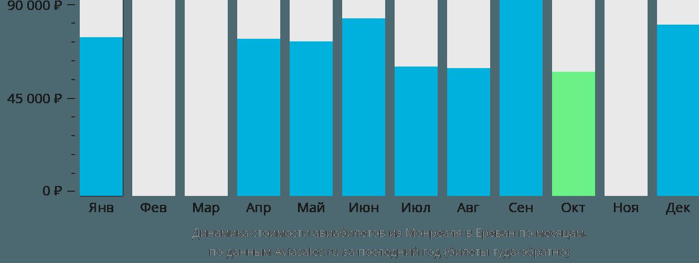 Динамика стоимости авиабилетов из Монреаля в Ереван по месяцам