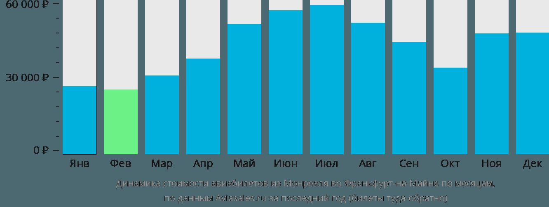 Динамика стоимости авиабилетов из Монреаля во Франкфурт-на-Майне по месяцам