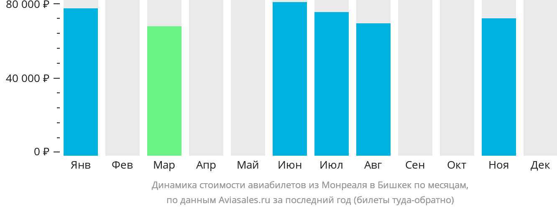 Динамика стоимости авиабилетов из Монреаля в Бишкек по месяцам