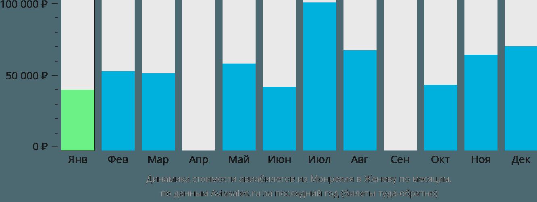 Динамика стоимости авиабилетов из Монреаля в Женеву по месяцам