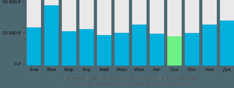 Динамика стоимости авиабилетов из Монреаля в Гавану по месяцам
