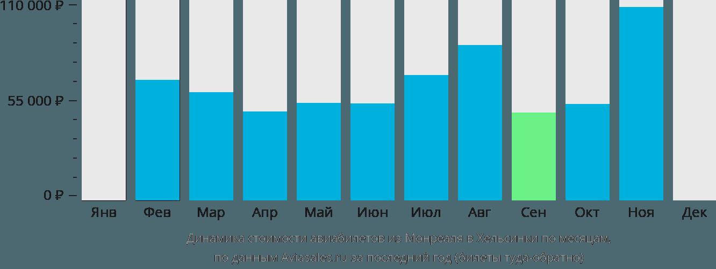 Динамика стоимости авиабилетов из Монреаля в Хельсинки по месяцам