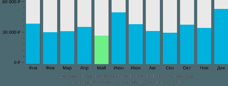 Динамика стоимости авиабилетов из Монреаля в Гонолулу по месяцам