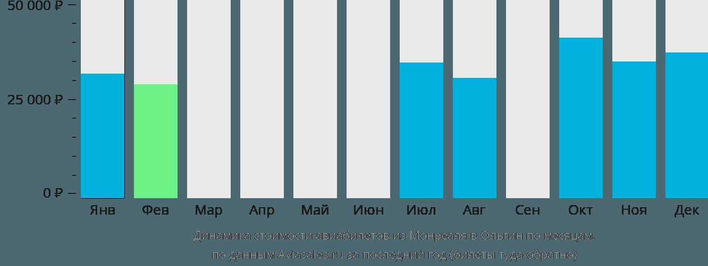 Динамика стоимости авиабилетов из Монреаля в Ольгин по месяцам