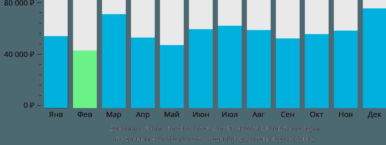Динамика стоимости авиабилетов из Монреаля в Киев по месяцам