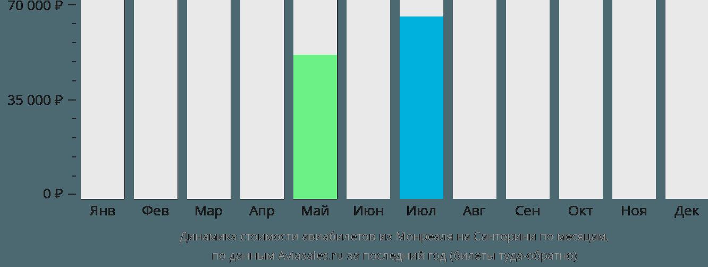 Динамика стоимости авиабилетов из Монреаля на Санторини по месяцам