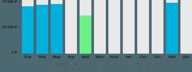 Динамика стоимости авиабилетов из Монреаля в Карачи по месяцам