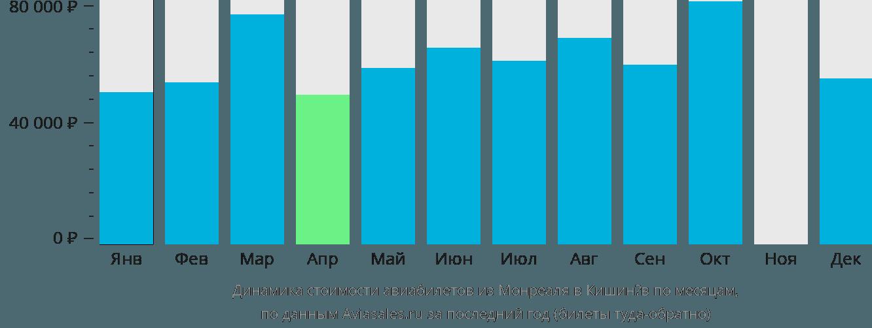 Динамика стоимости авиабилетов из Монреаля в Кишинёв по месяцам
