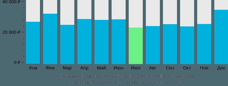 Динамика стоимости авиабилетов из Монреаля в Лас-Вегас по месяцам