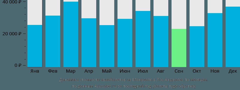 Динамика стоимости авиабилетов из Монреаля в Лос-Анджелес по месяцам