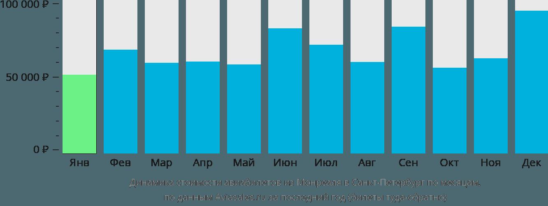 Динамика стоимости авиабилетов из Монреаля в Санкт-Петербург по месяцам