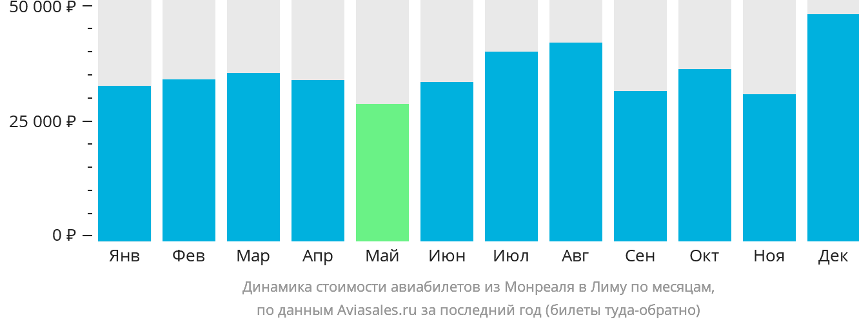 Динамика стоимости авиабилетов из Монреаля в Лиму по месяцам