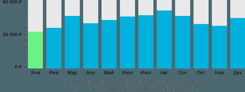 Динамика стоимости авиабилетов из Монреаля в Лиссабон по месяцам
