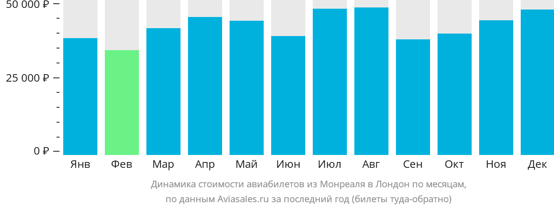 Динамика стоимости авиабилетов из Монреаля в Лондон по месяцам