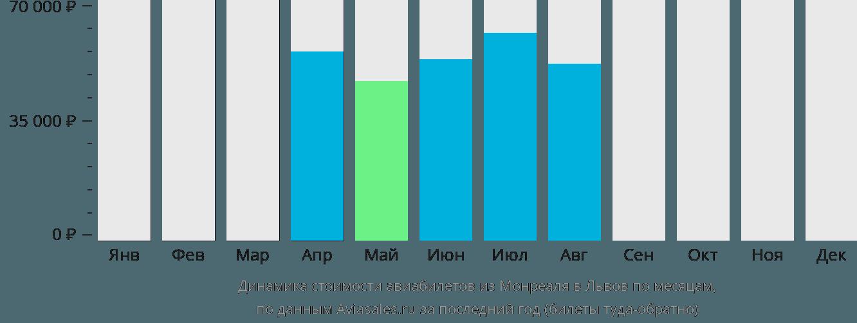 Динамика стоимости авиабилетов из Монреаля в Львов по месяцам