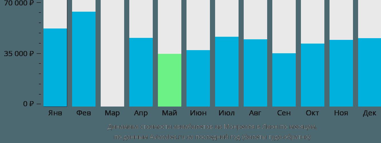 Динамика стоимости авиабилетов из Монреаля в Лион по месяцам