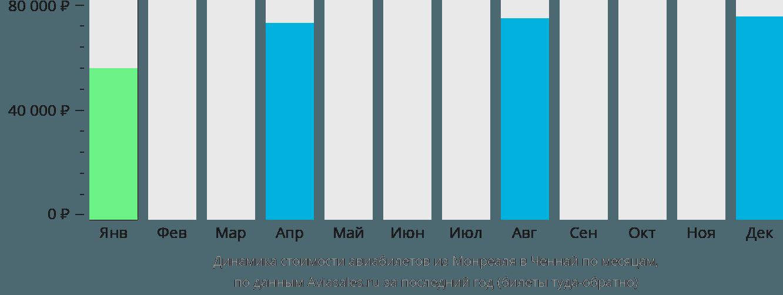 Динамика стоимости авиабилетов из Монреаля в Ченнай по месяцам