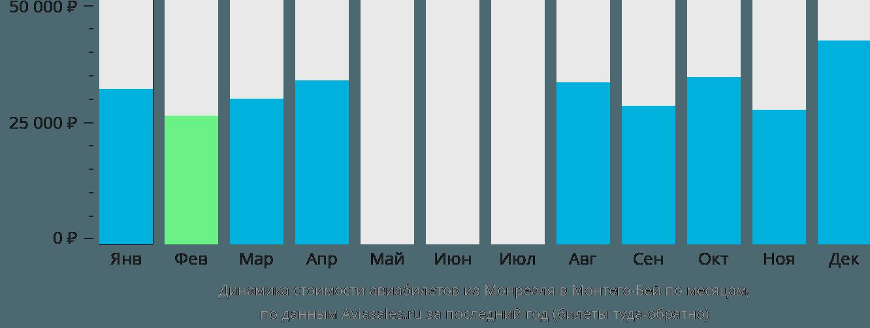 Динамика стоимости авиабилетов из Монреаля в Монтего-Бей по месяцам