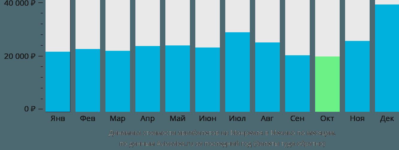 Динамика стоимости авиабилетов из Монреаля в Мехико по месяцам
