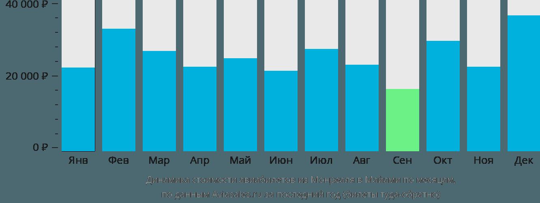 Динамика стоимости авиабилетов из Монреаля в Майами по месяцам