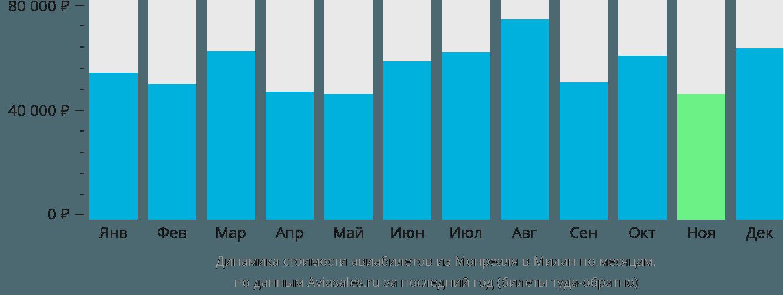 Динамика стоимости авиабилетов из Монреаля в Милан по месяцам