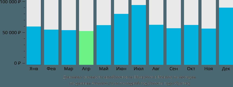 Динамика стоимости авиабилетов из Монреаля в Манилу по месяцам