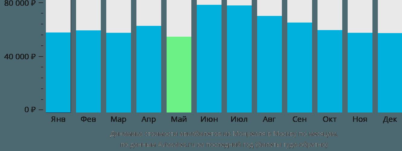 Динамика стоимости авиабилетов из Монреаля в Москву по месяцам