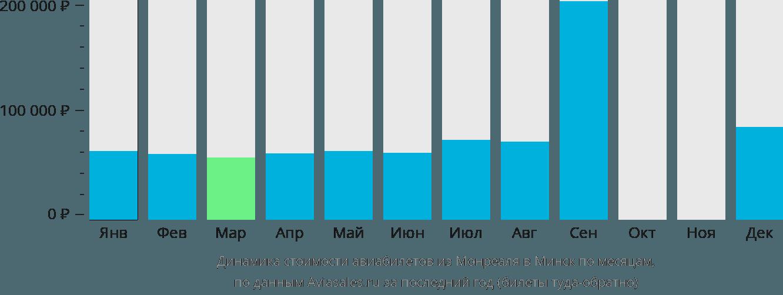 Динамика стоимости авиабилетов из Монреаля в Минск по месяцам