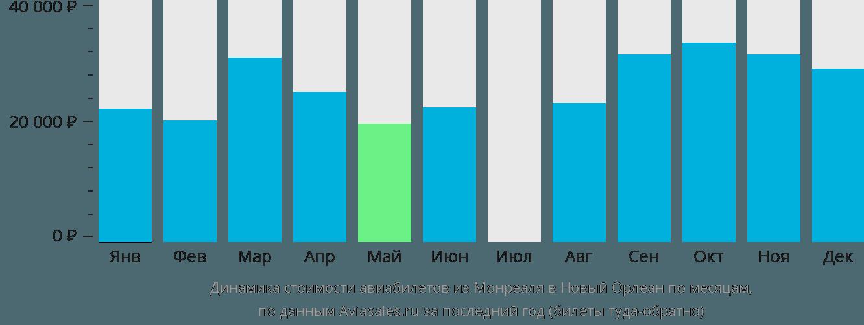 Динамика стоимости авиабилетов из Монреаля в Новый Орлеан по месяцам