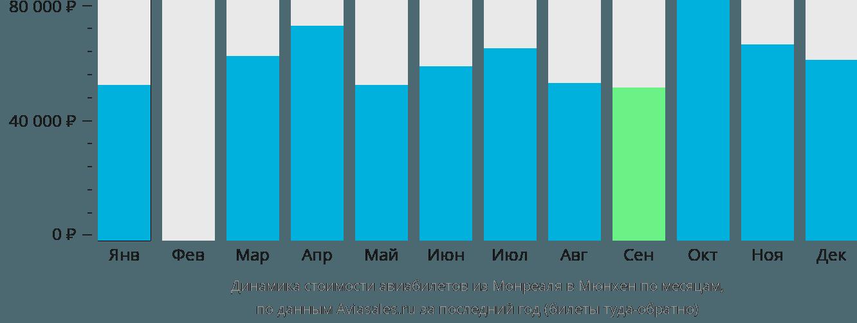 Динамика стоимости авиабилетов из Монреаля в Мюнхен по месяцам