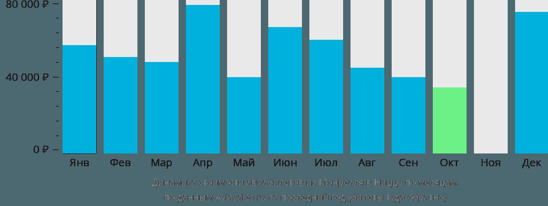 Динамика стоимости авиабилетов из Монреаля в Ниццу по месяцам