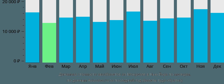 Динамика стоимости авиабилетов из Монреаля в Нью-Йорк по месяцам