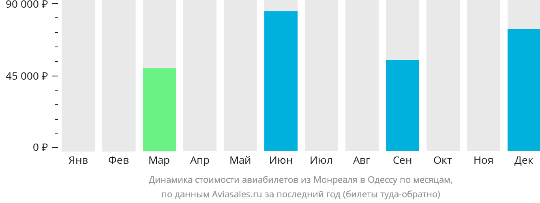 Динамика стоимости авиабилетов из Монреаля в Одессу по месяцам