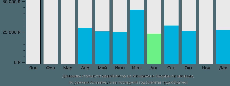 Динамика стоимости авиабилетов из Монреаля в Кахулуи по месяцам