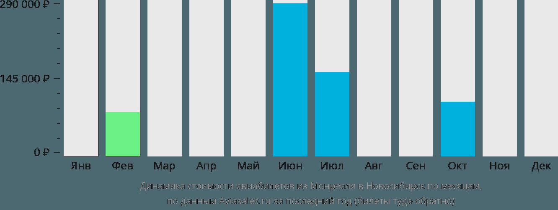 Динамика стоимости авиабилетов из Монреаля в Новосибирск по месяцам