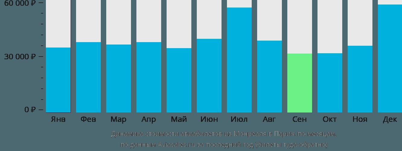 Динамика стоимости авиабилетов из Монреаля в Париж по месяцам