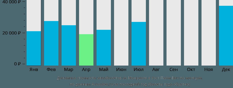 Динамика стоимости авиабилетов из Монреаля в Уэст-Палм-Бич по месяцам