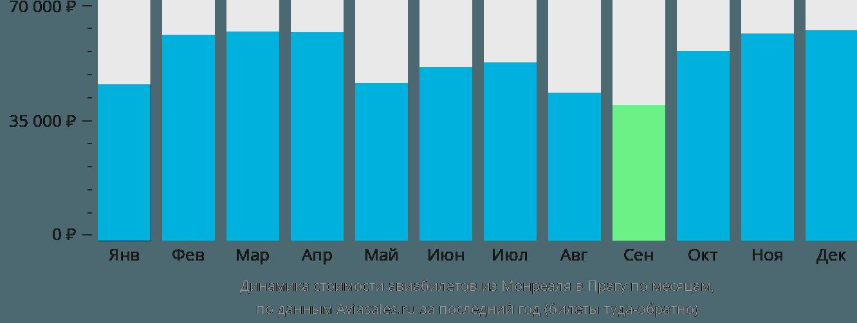 Динамика стоимости авиабилетов из Монреаля в Прагу по месяцам