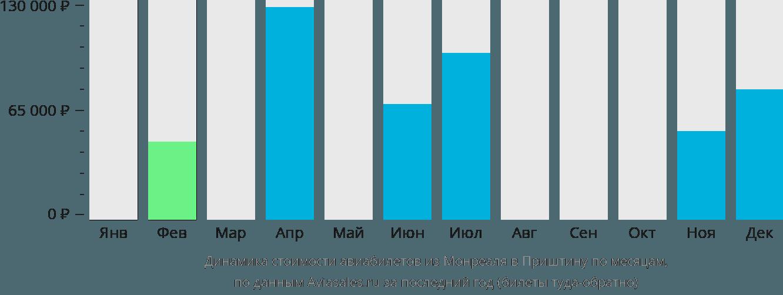 Динамика стоимости авиабилетов из Монреаля в Приштину по месяцам