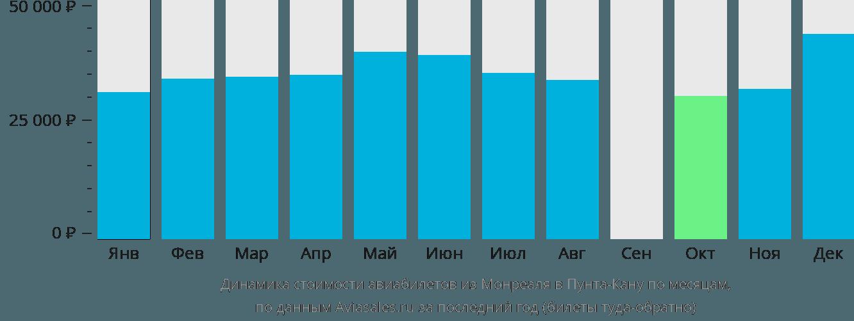 Динамика стоимости авиабилетов из Монреаля в Пунта-Кану по месяцам