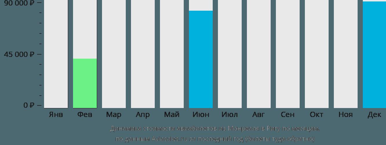 Динамика стоимости авиабилетов из Монреаля в Ригу по месяцам