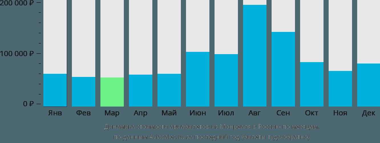 Динамика стоимости авиабилетов из Монреаля в Россию по месяцам