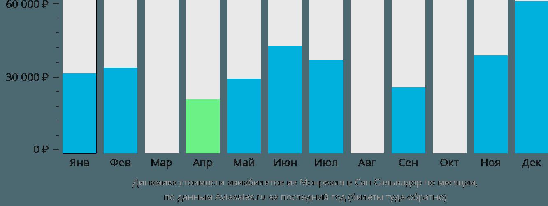 Динамика стоимости авиабилетов из Монреаля в Сан-Сальвадор по месяцам