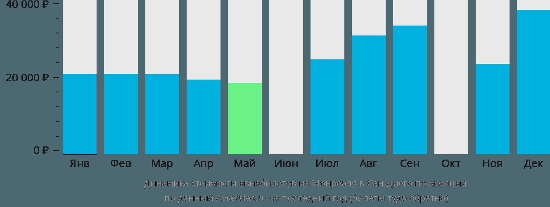 Динамика стоимости авиабилетов из Монреаля в Сан-Диего по месяцам