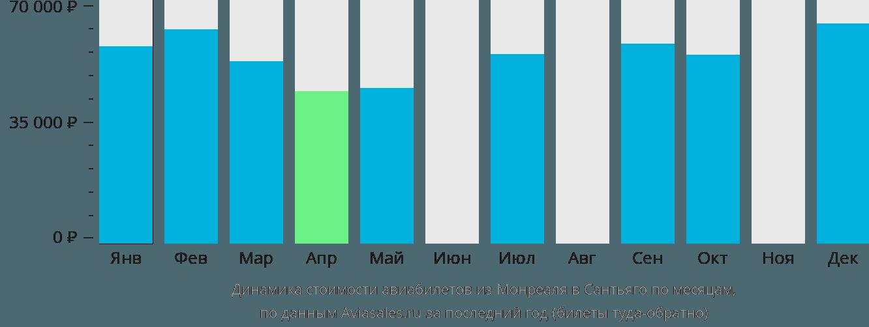Динамика стоимости авиабилетов из Монреаля в Сантьяго по месяцам