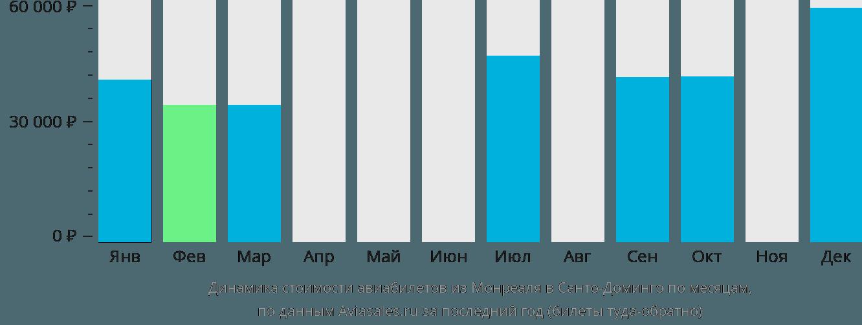 Динамика стоимости авиабилетов из Монреаля в Санто-Доминго по месяцам
